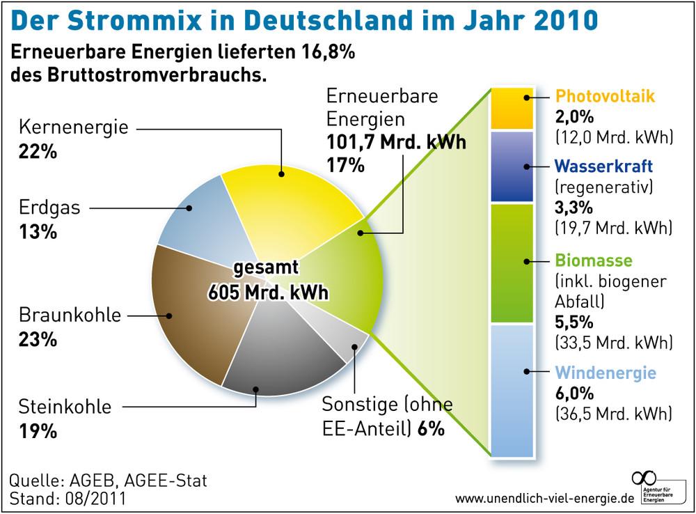 kohle importe deutschland