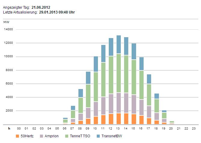 eingespeiste Solarenergie, Sommersonnenwende - Quelle: www.eeg-kwk.net/de
