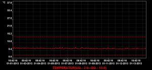 2012-02-09_inkubator-temperaturlogger