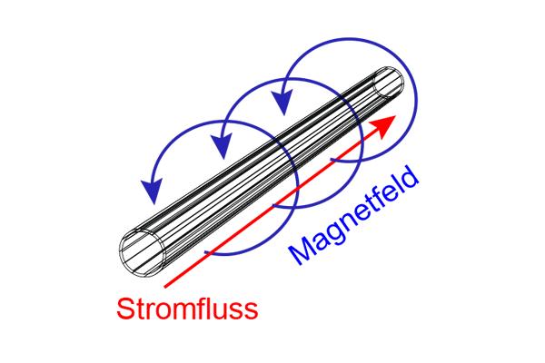 Magnetfeld um einen stromdurchflossenen Leiter