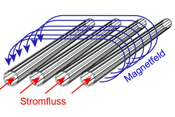Magnetfeld um mehrere stromdurchflossene Leiter