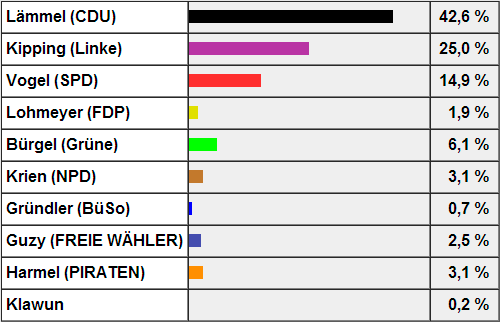 Quelle: http://wahlen.dresden.de/2013/BTW/erstst_wk_159.html