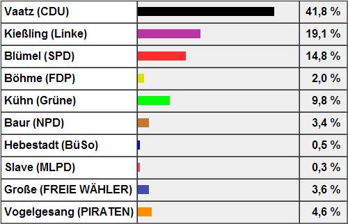 Quelle: http://wahlen.dresden.de/2013/BTW/erstst_wk_160.html