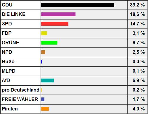 Quelle: http://wahlen.dresden.de/2013/BTW/zweitst.html