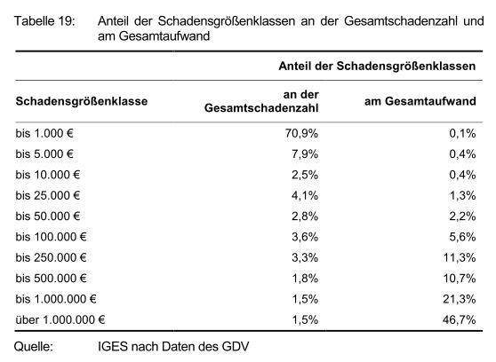 "Quelle: ""Hebammengutachten, Seite 125"