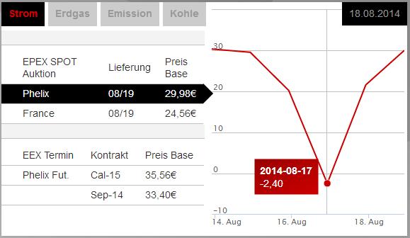 Quelle: European Energy Exchange AG