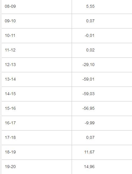 Börsenpreis, 17.08.2014, nachmittags, Quelle: European Energy Exchange AG >Marktdaten >Strom >Spotmarkt >Auktion