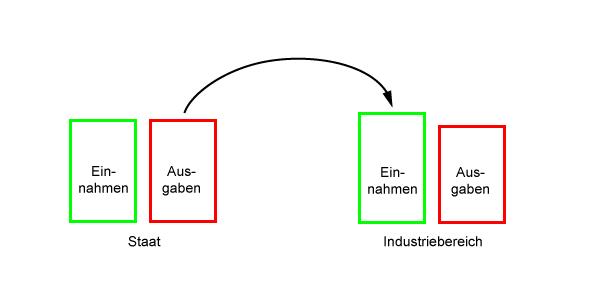Subvention, EEG-Umlage, Bild 1