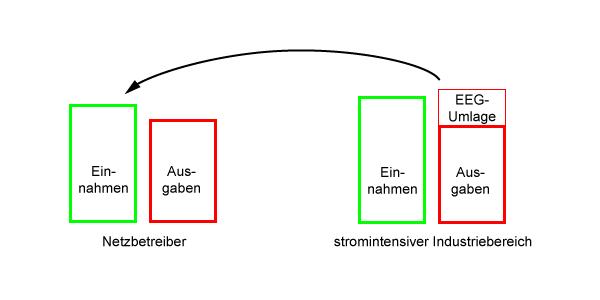 Subvention, EEG-Umlage, Bild 2