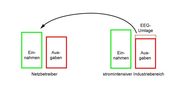 Subvention, EEG-Umlage, Bild 3