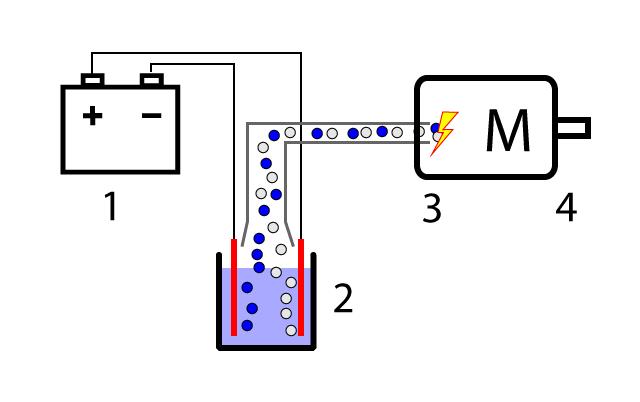 Perpetuum Mobile Wassermotor