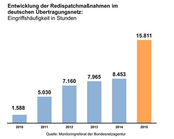 Quelle http://goo.gl/RvCEn9 Bundesnetzagentur