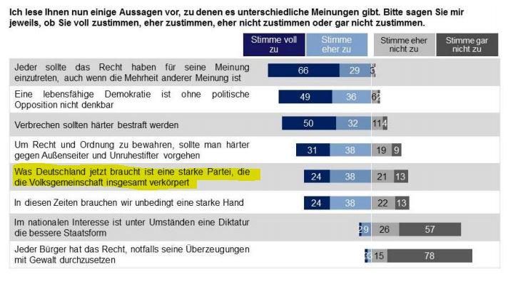 Quelle: Sachsen-Monitor 2016, Seite 33