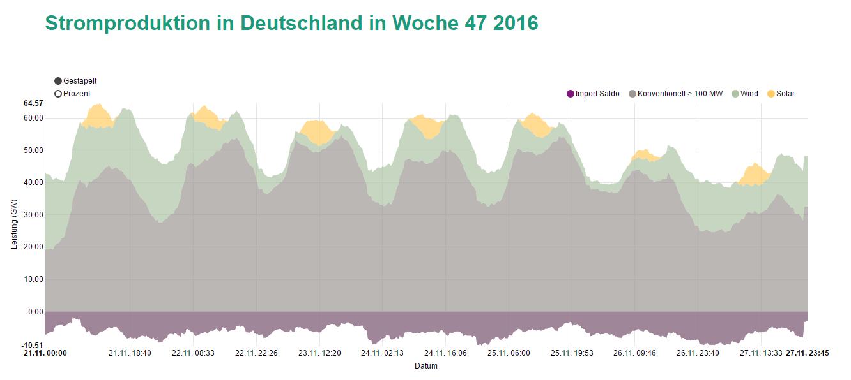 Stromproduktion in Deutschland in Woche 47 2016