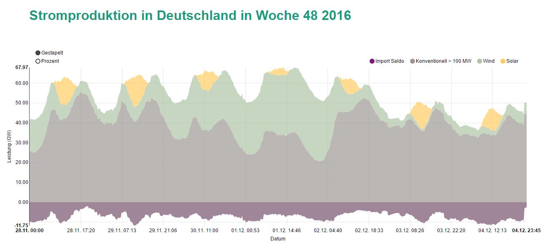 Stromproduktion in Deutschland in Woche 48 2016