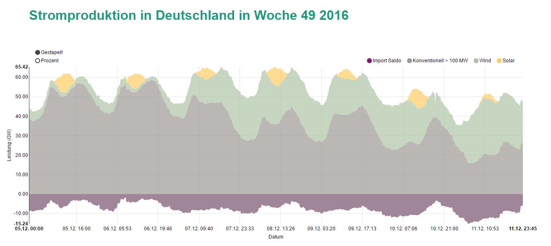 Stromproduktion in Deutschland in Woche 49 2016