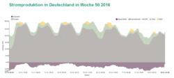 Stromproduktion in Deutschland in Woche 50 2016