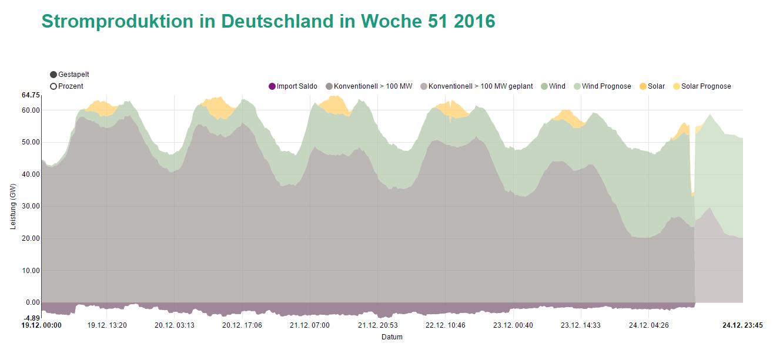 Stromproduktion in Deutschland in Woche 51 2016
