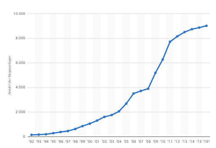 Anzahl der Biogasanlagen in Deutschland in den Jahren 1992 bis 2016