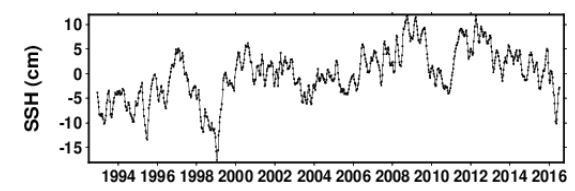 Meeresspiegel Fidschi (Satellitenmessung)