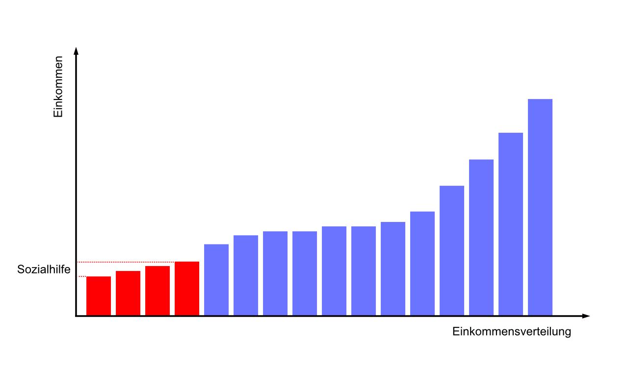 Grafik soziale Umverteilung (Prinzip) 1