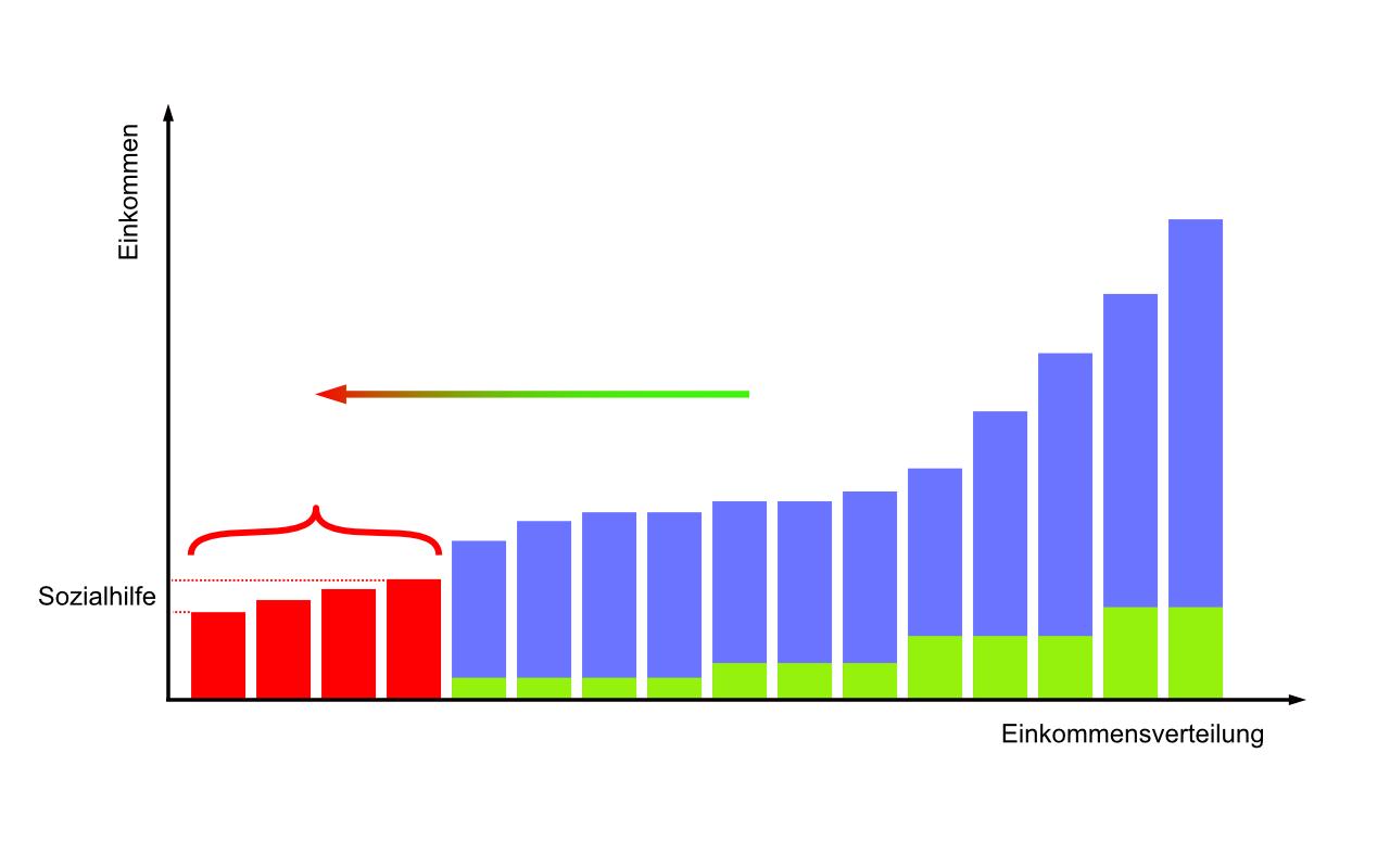 Grafik soziale Umverteilung, Prinzip 2