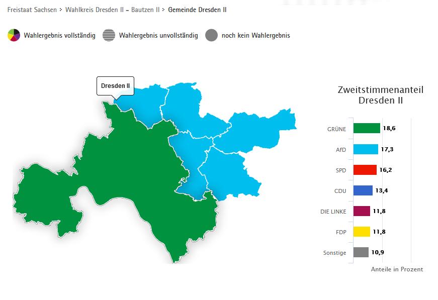 Bundestagswahl 2021, Zweitstimmenanteil Dresden