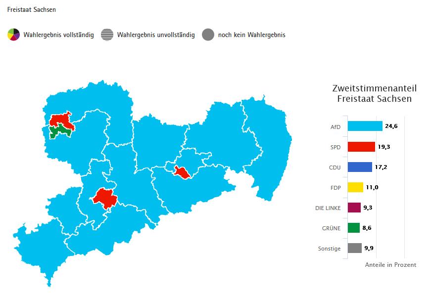 Bundestagswahl 2021, Zweitstimmenanteil Sachsen